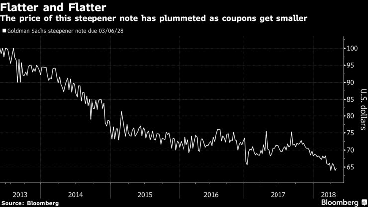 As the yield curve flattened to the lowest in more than a decade, the fallout spread beyond the realms of high finance and central banking. It also caused the value of hundreds of millions of dollars worth of debt to evaporate https://t.co/jLuHCNpFal