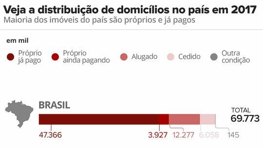 Em meio à crise, cresce o número de brasileiros que 'moram de favor', aponta IBGE https://t.co/DRywk5iDMB #G1