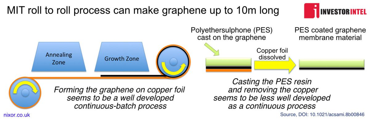 #MIT first announced their work making #graphene by a continuous process back in 2015. https://t.co/5jhgNsoM9p
