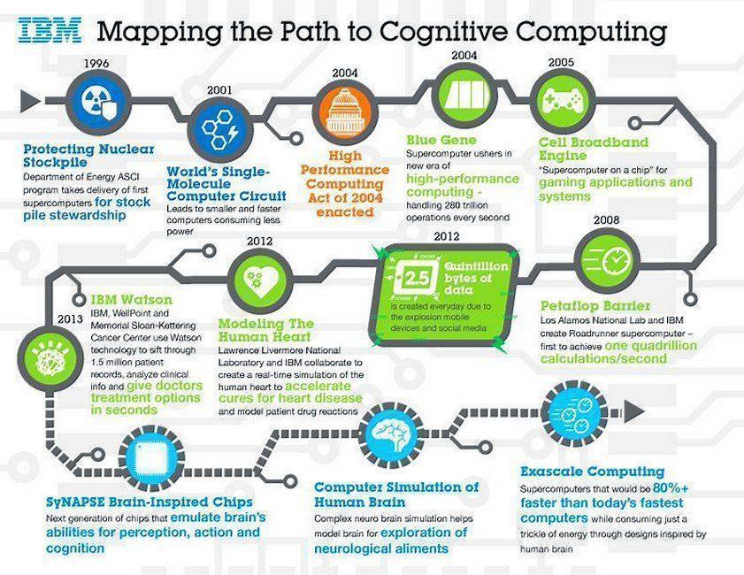 What is the timeline of #CognitiveComputing?  #AI #IoT #Bigdata #blockchain #SMM #fintech #DataScience #HealthIT #ML #DL #innovation #tech<br>http://pic.twitter.com/4qk5JKhTs9