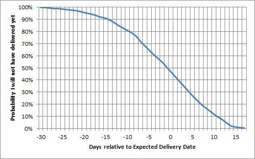 ... days away from expected delivery date. In case you are interested,  there's less than 4% probability of delivering on due date .pic.twitter.com/FgtqFJ4vz9
