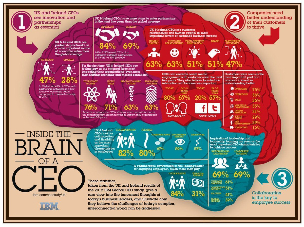 Inside the brain of a #CEO {Infographic}  #strategy #innovation #disruption #marketing #AI @Fisher85M #leadership #SMM #IBM @IBM @TamaraMcCleary<br>http://pic.twitter.com/y7e5SC6S9m