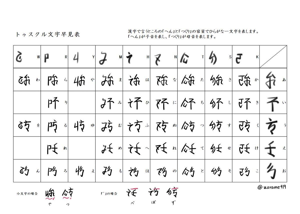トゥスクル文字早見表 字の練習もかねて一文字ずつ全部書いた