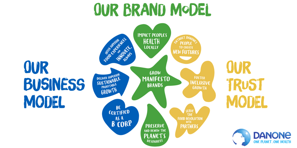 Danone Business Model