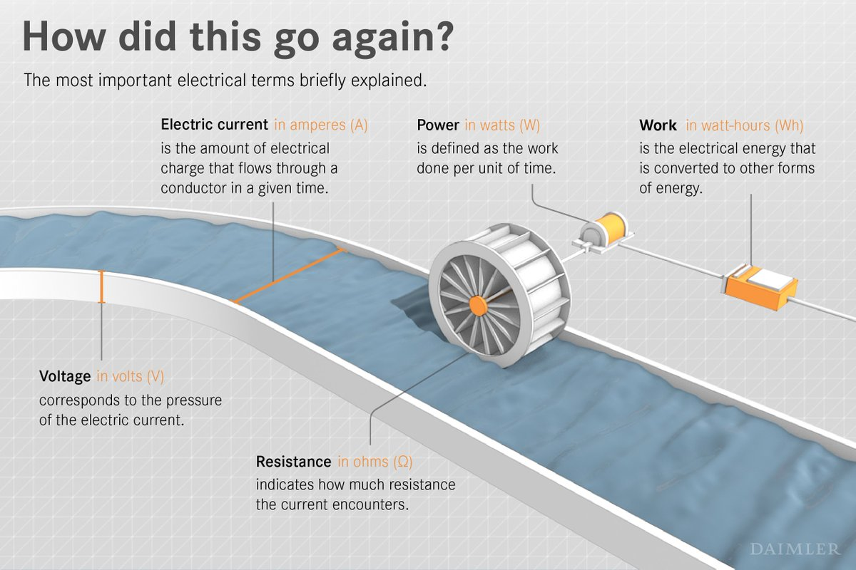 Daimler Ag On Twitter Back To School Its Physics Time Did You The Electric Circuits That Unit Which Converts Electrical Energy Still Knew More Facts About Electricvehicles And Batteries Https Tco P8z395q8t1