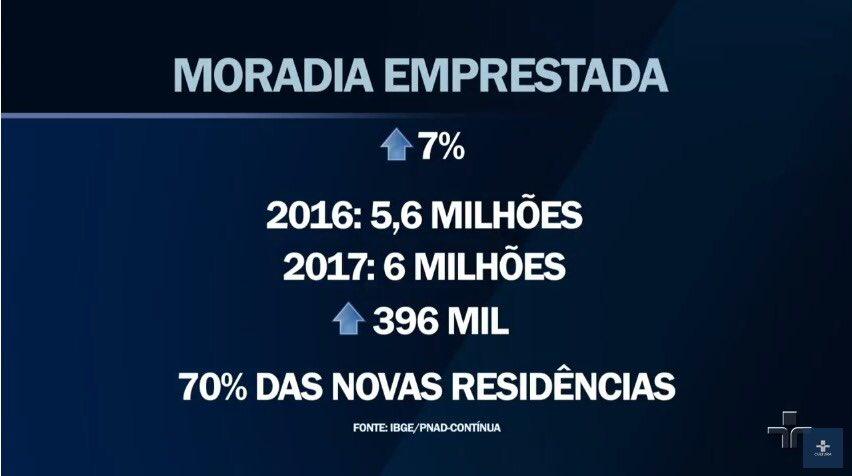 Pesquisa do IBGE mostra que aumentou o número de brasileiros que moram de favor em casas de amigos ou parentes. #JornaldaCultura