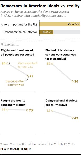 test Twitter Media - RT @pewresearch: Americans generally agree on democratic ideals and values that are important for the United States. But for the most part, they see the country falling well short in living up to these ideals https://t.co/gWvb70cDyQ https://t.co/wb221HzY4f