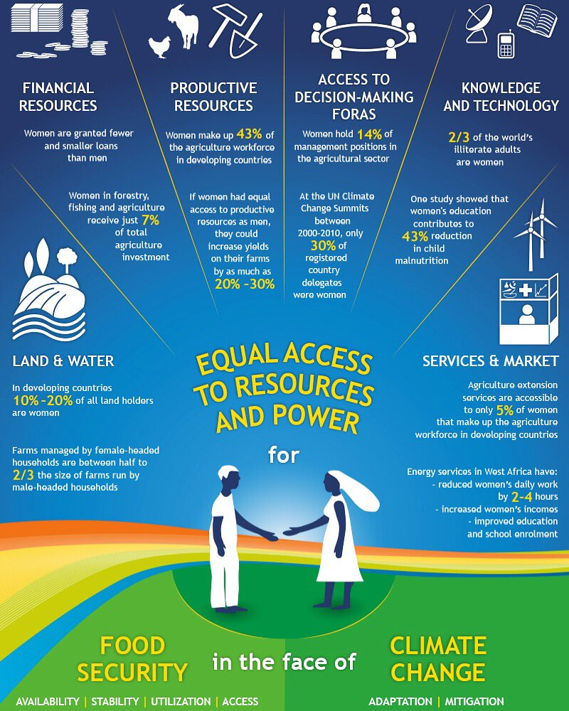 The facts are there — That's why pushing for #genderequality in all areas of the #ag sector and promoting opportunities for young #women to become #changemakers and #RoleModels in #agribusiness and beyond to fight #climatechange is so important!  #GenderInAg #SDG5 #ZeroHunger<br>http://pic.twitter.com/j9jRanwzDW