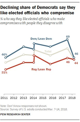 Democrats have grown less positive about elected officials who compromise. https://t.co/Ag5BeIMr5z
