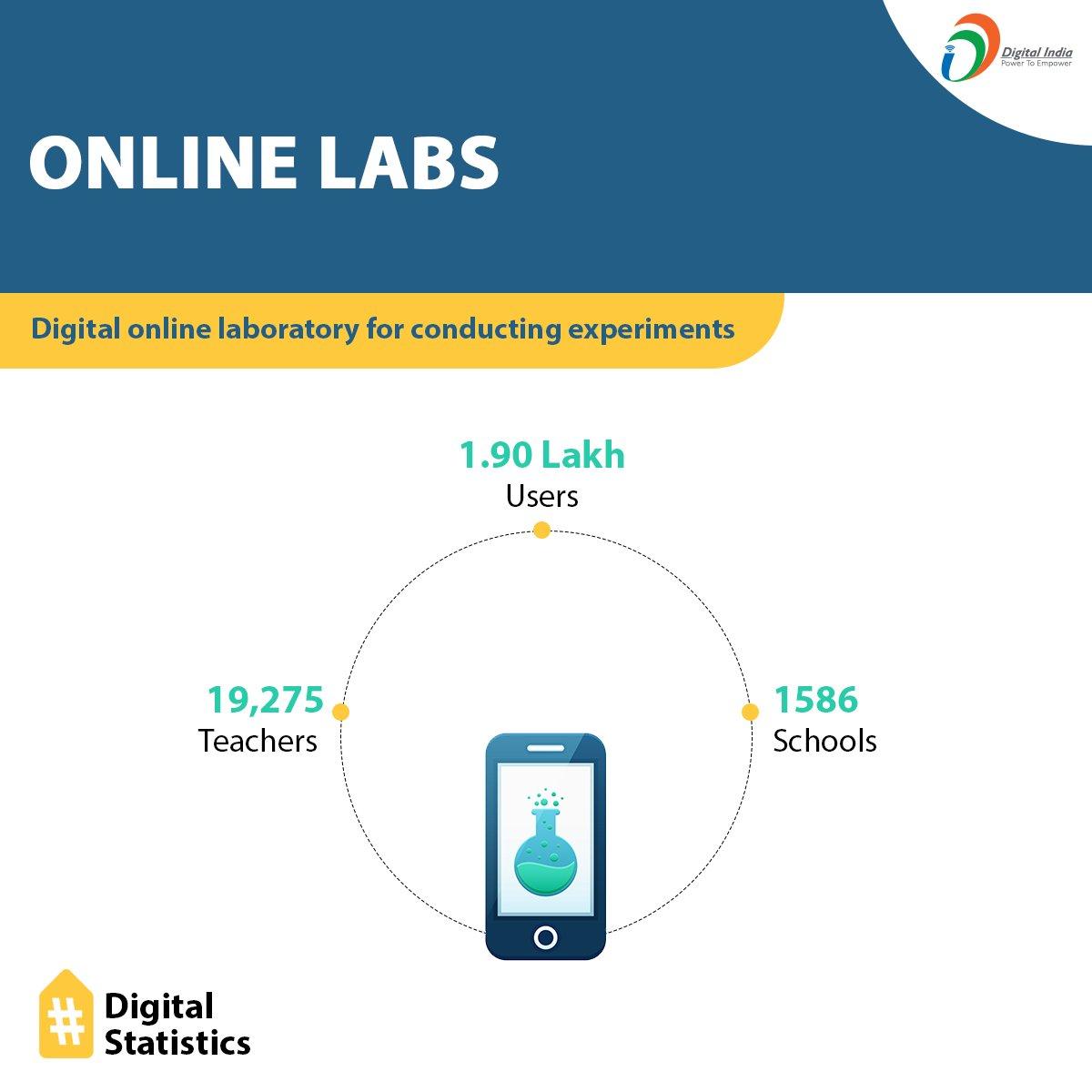 Digital India on Twitter: