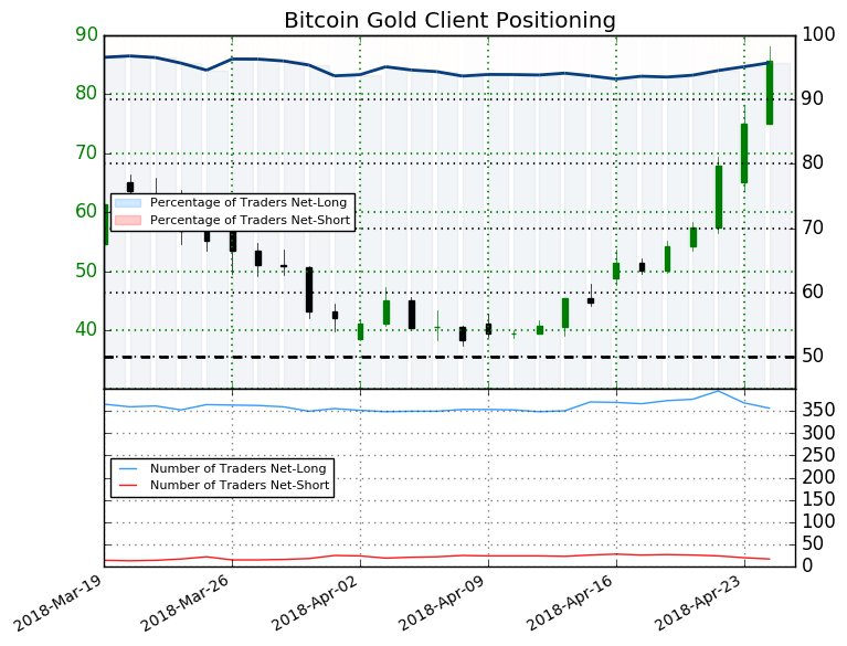 Bitcoin Gold: The percentage of traders net-long is now its highest since Mar 31 when it traded near 41.66.  https://t.co/8uGQ7iiKO5