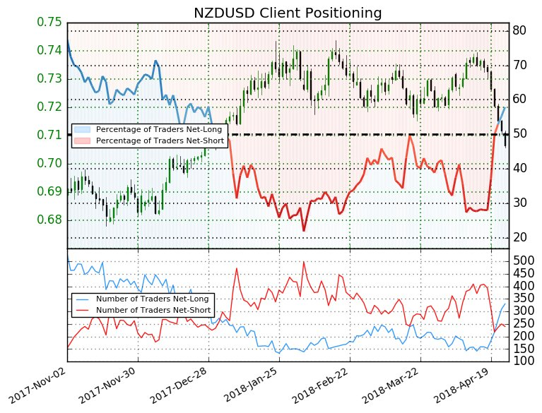 NZDUSD: The percentage of traders net-long is now its highest since Dec 10 when NZDUSD traded near 0.68399.  https://t.co/8uGQ7iiKO5