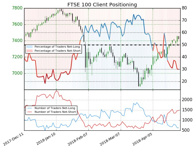 FTSE 100: The percentage of traders net-long is now its lowest since Jan 09 when FTSE 100 traded near 7730.6.  https://t.co/8uGQ7iiKO5