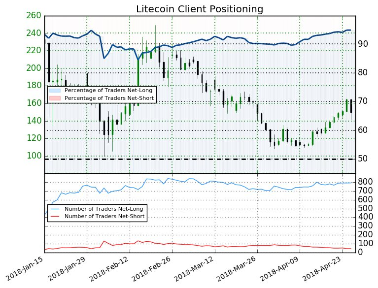 Litecoin: The percentage of traders net-long is now its highest since Feb 01 when Litecoin traded near 139.74.  https://t.co/8uGQ7iiKO5
