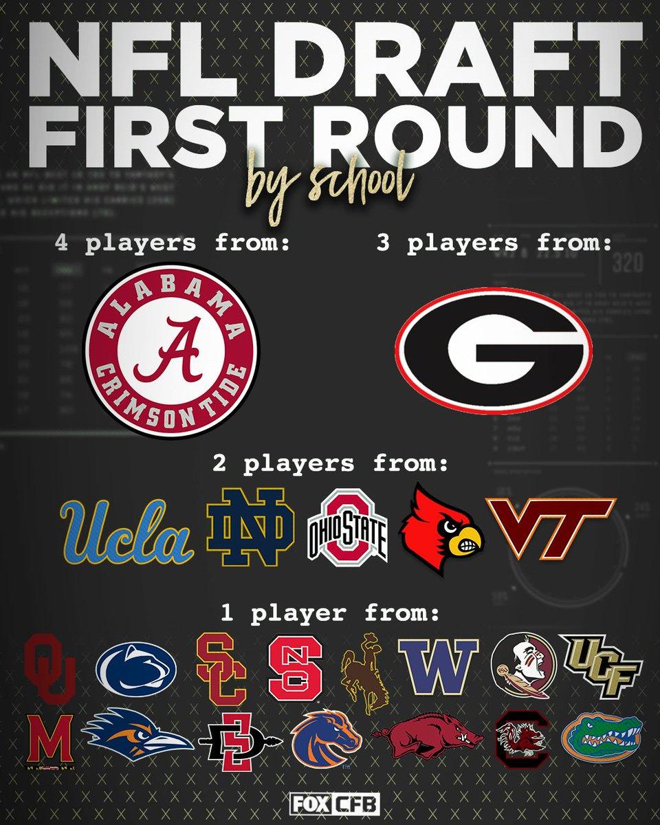 1 round. 32 picks. 22 schools reppin.