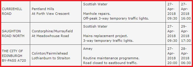 test Twitter Media - We're expecting new works today on Curriehill Road and Saughton Road North. City Bypass maintenance programme moves to the Lothianburn - Straiton section tonight, it'll be closed from 8pm. #edintravel https://t.co/PQ0jcZgUIK