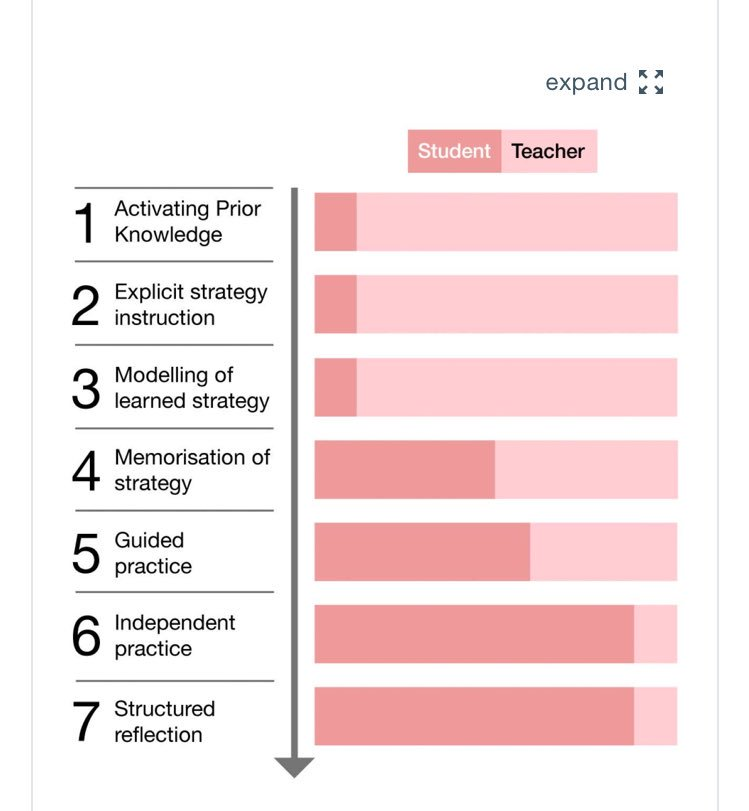 New Report On Self Regulation And >> Carl Hendrick On Twitter Useful New Guidance Report On