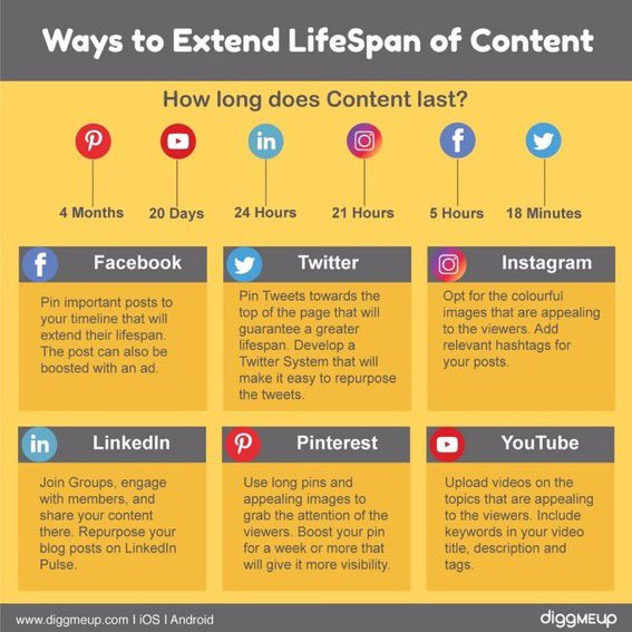 Content might not last as long as you think. Here are some ways to extend its lifespan via @larrykim  #SocialMedia #SMM #DigitalMarketing #VideoContent <br>http://pic.twitter.com/u9EzAmIRhY