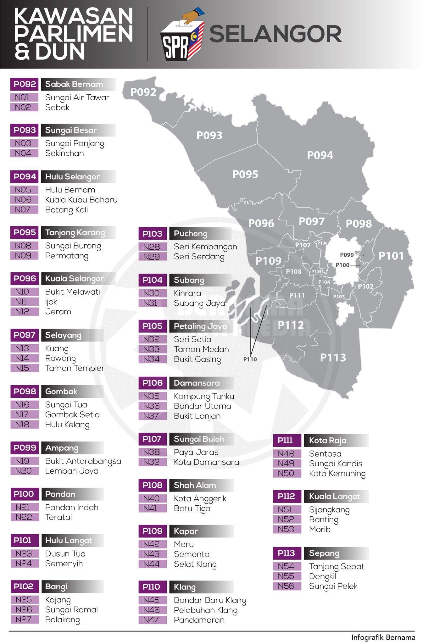 Bernama Twitterissa Infografik Kawasan Parlimen Dan Dun Selangor Jomkitasemak Jomkitaundi Undiandapenentumasadepannegara