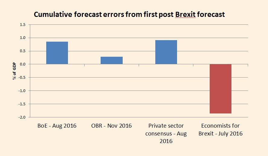 PUBLIC SERVICE KLAXON - Accuracy of Brexit economics forecasts edition  Brexit supporting economists come.........last