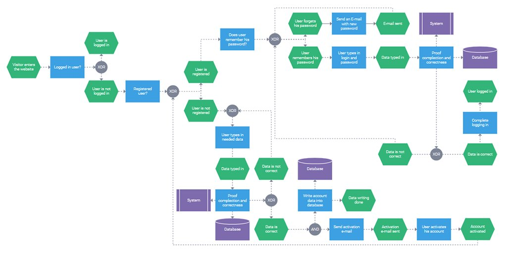 Dhtmlx js ui library on twitter our fresh blog post deals with read more httpsdhtmlxbloguse javascript flowchart process visualization flowchartspicitterlnxyghvwxm ccuart Images