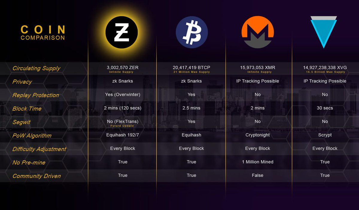 compare crypto currencies