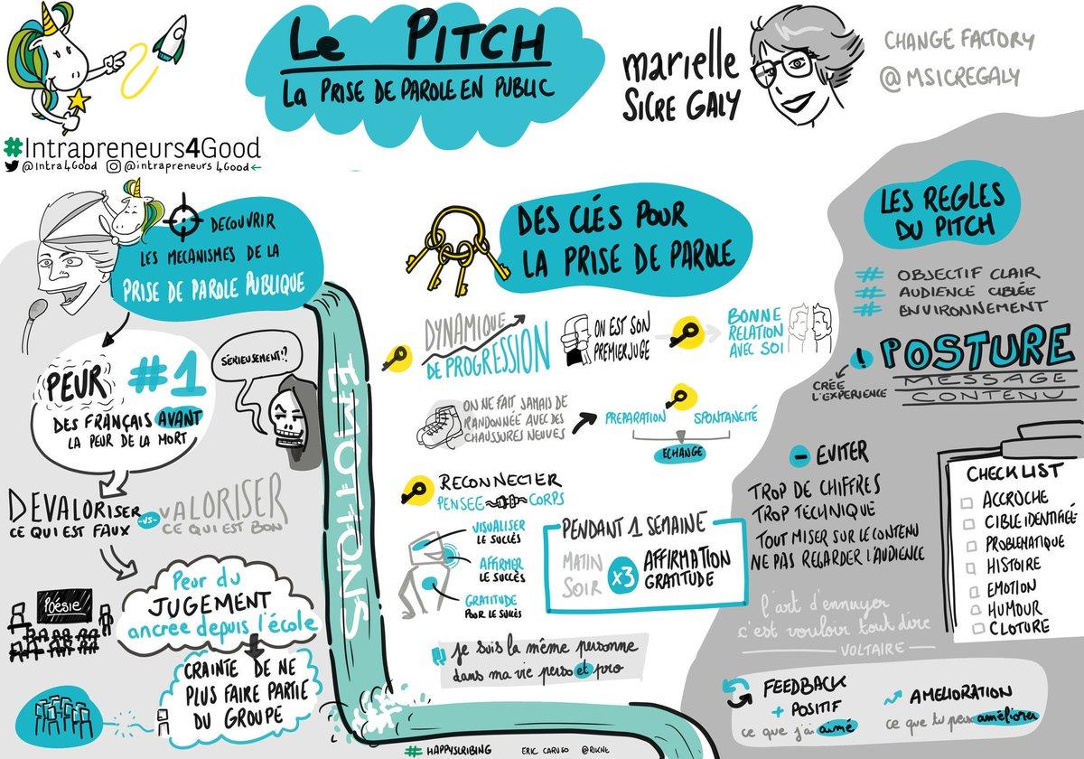 Le #sketchnote de @Rikne sur le #pitch par @msicregaly ! #tribudesagiles #happyscribingMerci pour le partage @cibi1974 @Intra4Good  - FestivalFocus