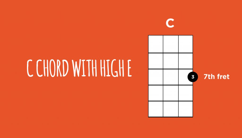 Ukulele Go On Twitter A Deeper Look At The C Chord And Its