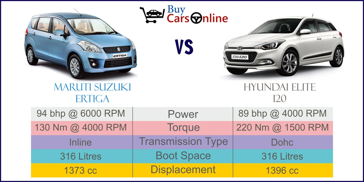 Buy Cars Online On Twitter Compare The Cars And Make Your Choice Book Your Car From Buy Cars Online Buycarsonline Onlineshowroom Buycar Online Bookcar Makeachoice Compare Cars Car Bookyourcar India Thursdaythought Https T Co I2kcwap7ko