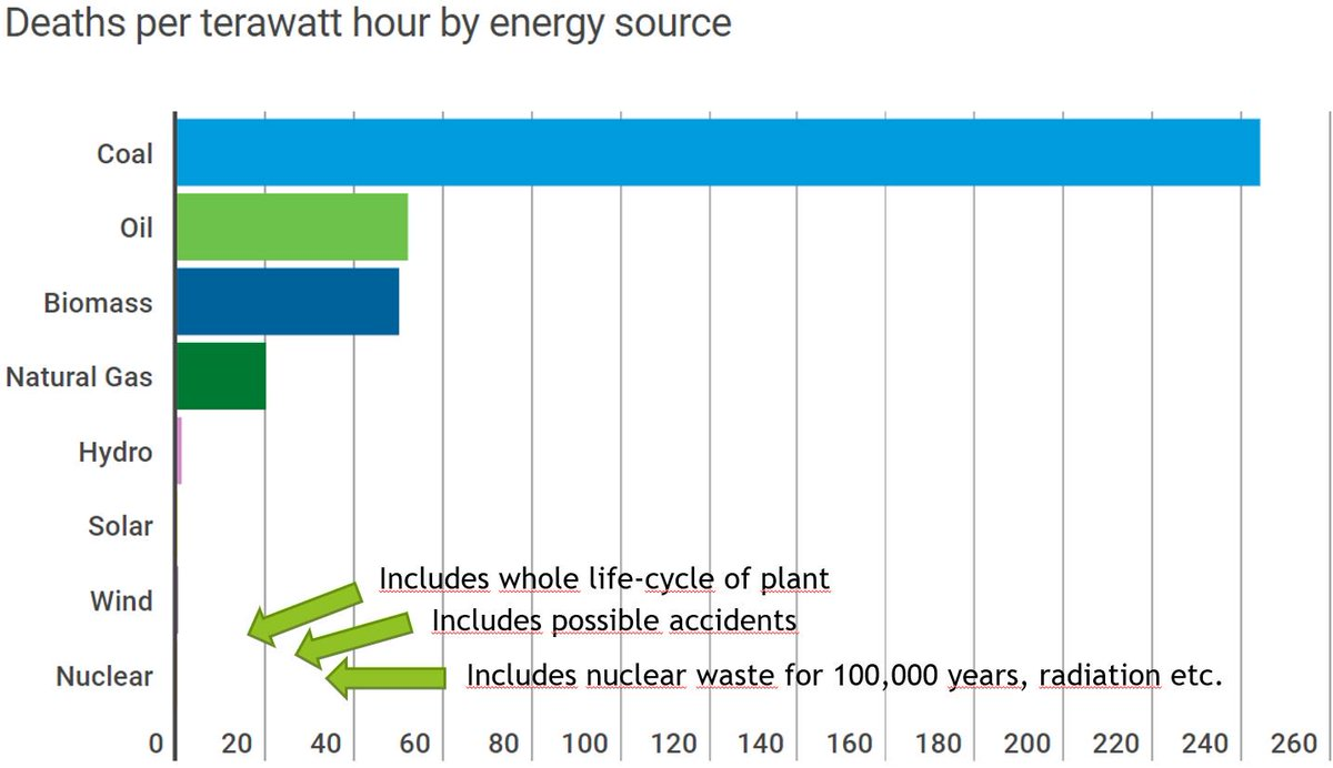 1/6 First, it is and has been the safest energy source in modern history, by far. This includes accidents, whole life/fuel-cycle and waste storage. The image of  #nuclear being dangerous is a dangerous misconception. The most dangerous NPP is one that doesn't get built!