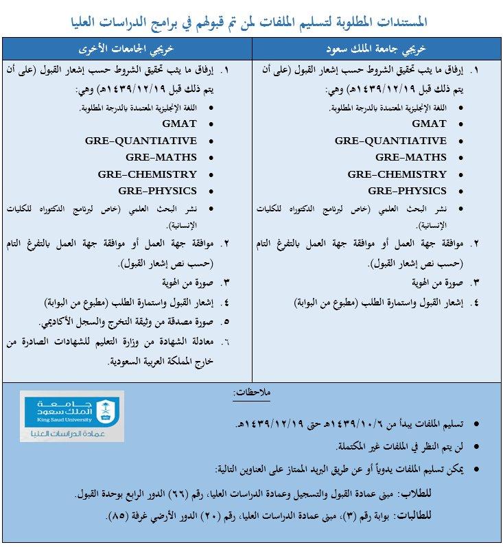 جامعة الملك سعود Na Twitteru إعلان المستندات المطلوبة لتسليم الملفات لمن تم قبولهم في برامج الدراسات العليا بـ جامعة الملك سعود