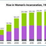 Image for the Tweet beginning: NEW REPORT: Incarcerated Women and