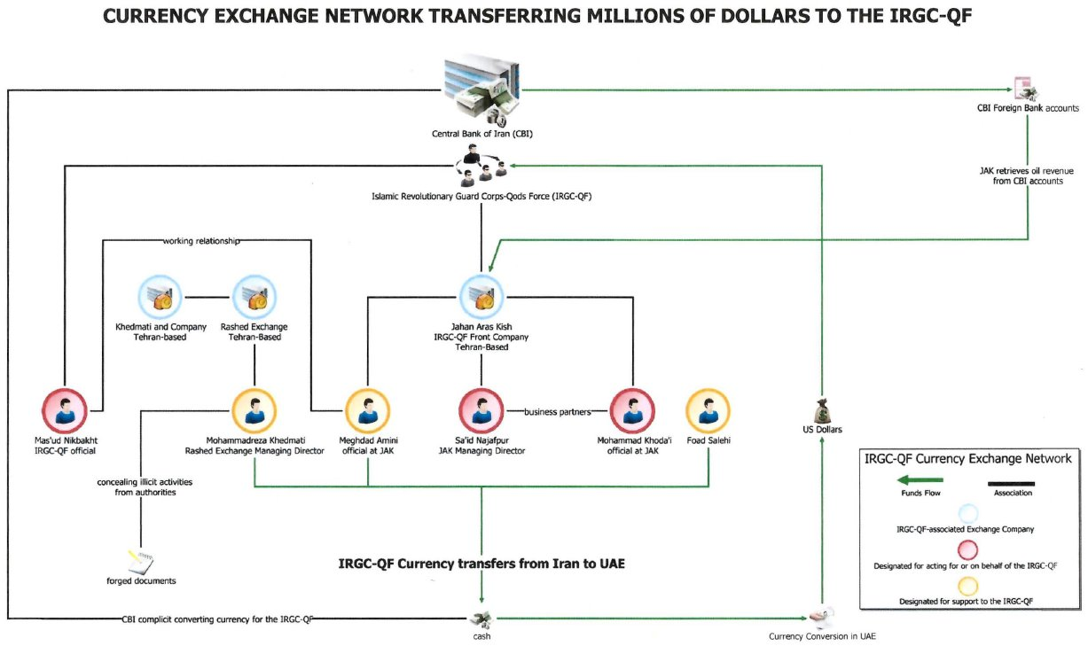 United States And Arab Emirates Disrupt Large Scale Currency Exchange Network Transferring Millions Of Dollars To The Irgc Qf