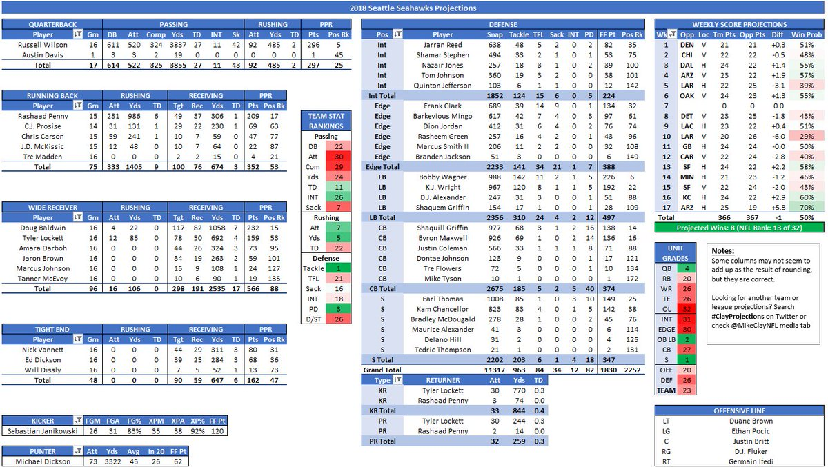 Mike Clay Projections example
