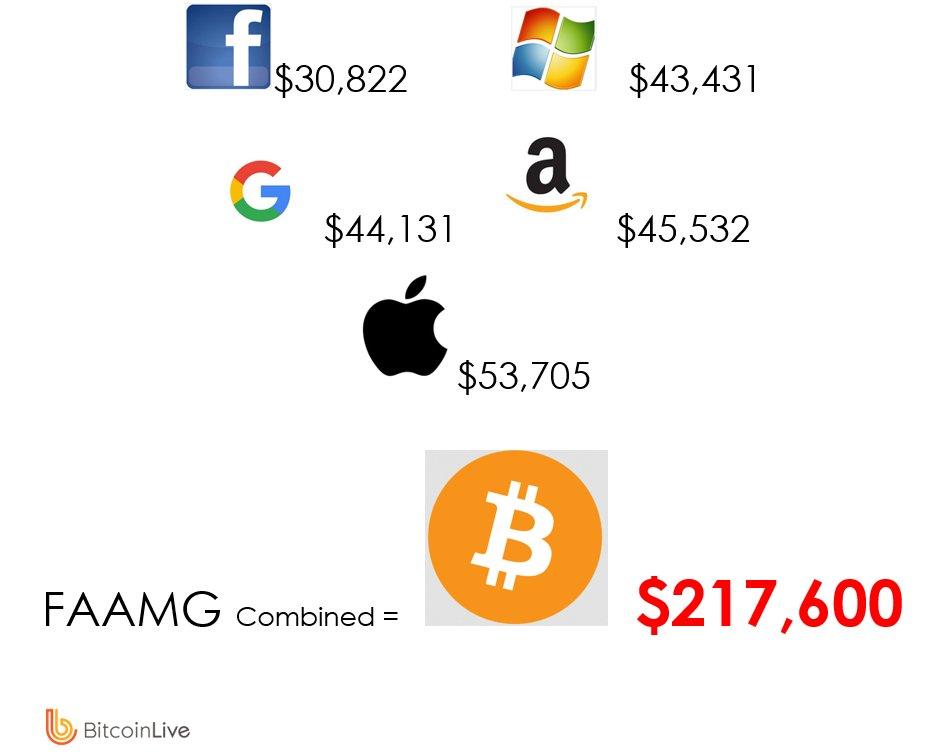 bitcoin live market cap)