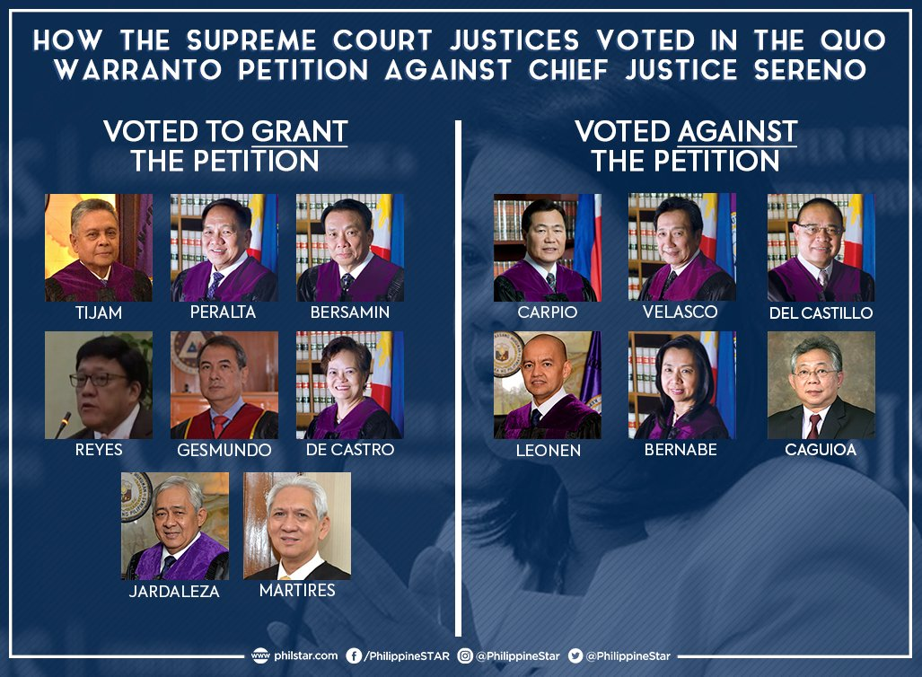 LOOK: How the Supreme Court justices voted in the quo warranto petition against Chief Justice Maria Lourdes Sereno.  Eight justices voted to GRANT the petition, while six voted AGAINST.