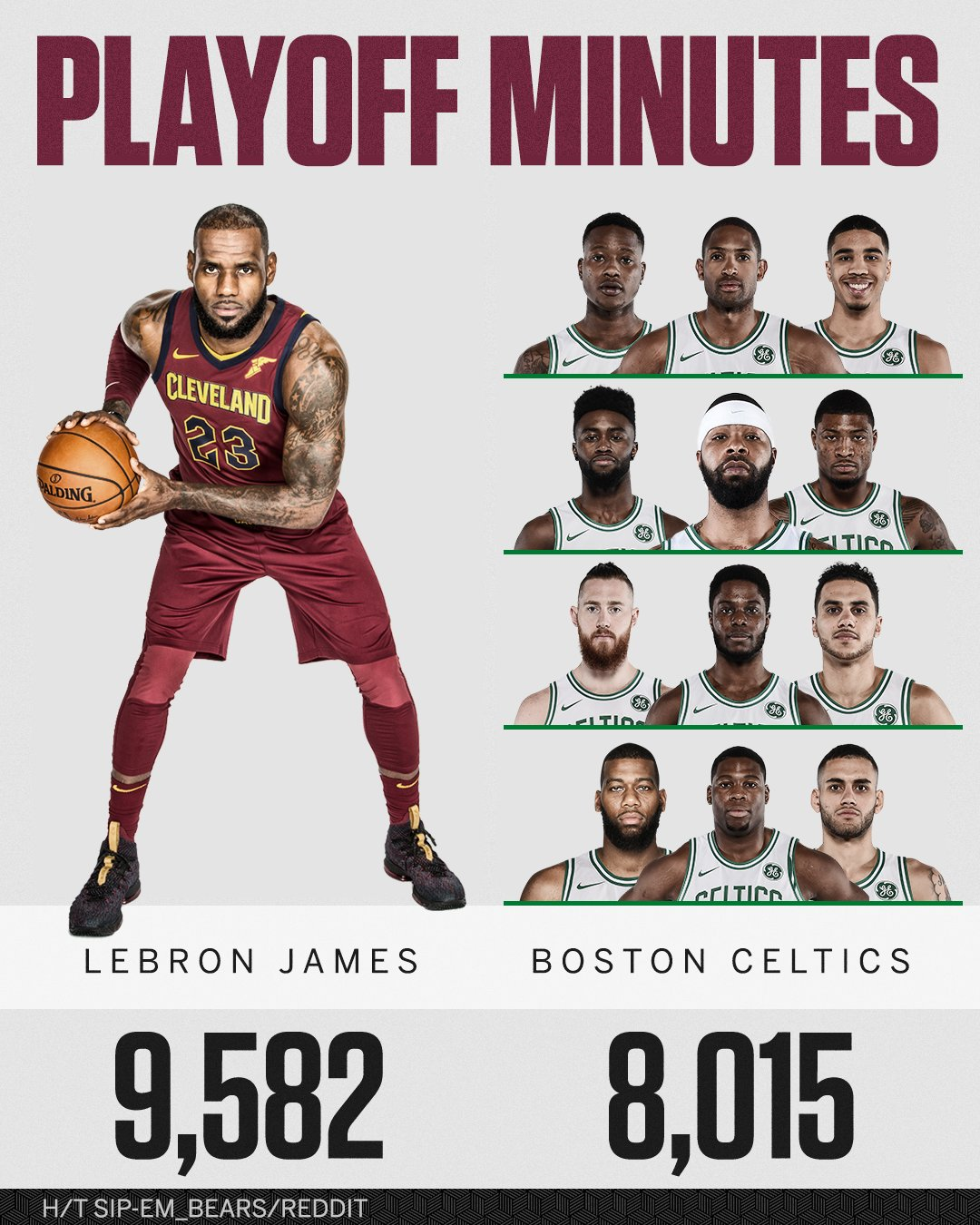 LeBron has played more career postseason minutes than the entire Celtics playoff roster combined. https://t.co/j5foF4Qrc4