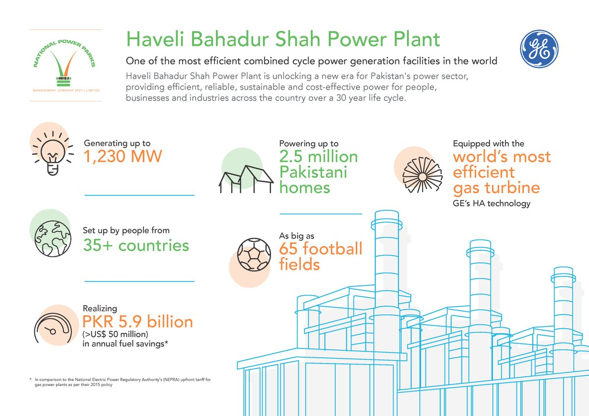 Ge Power On Twitter Dyk Nppmcls Haveli Bahadur Shah Powerplant Plant Cycle Diagram Poweringforward Https Genewsroomcom Press Releases Complete Starts Combined Commercial Operations