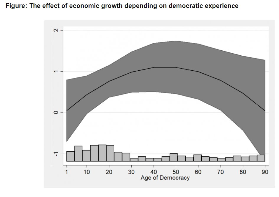 Elections Http Blogs Lse Ac Uk Europpblog 2018 05 01 Why Voters In Emerging Democracies Are More Reliable Than We Thought Pic Twitter Nv29ghpxrh