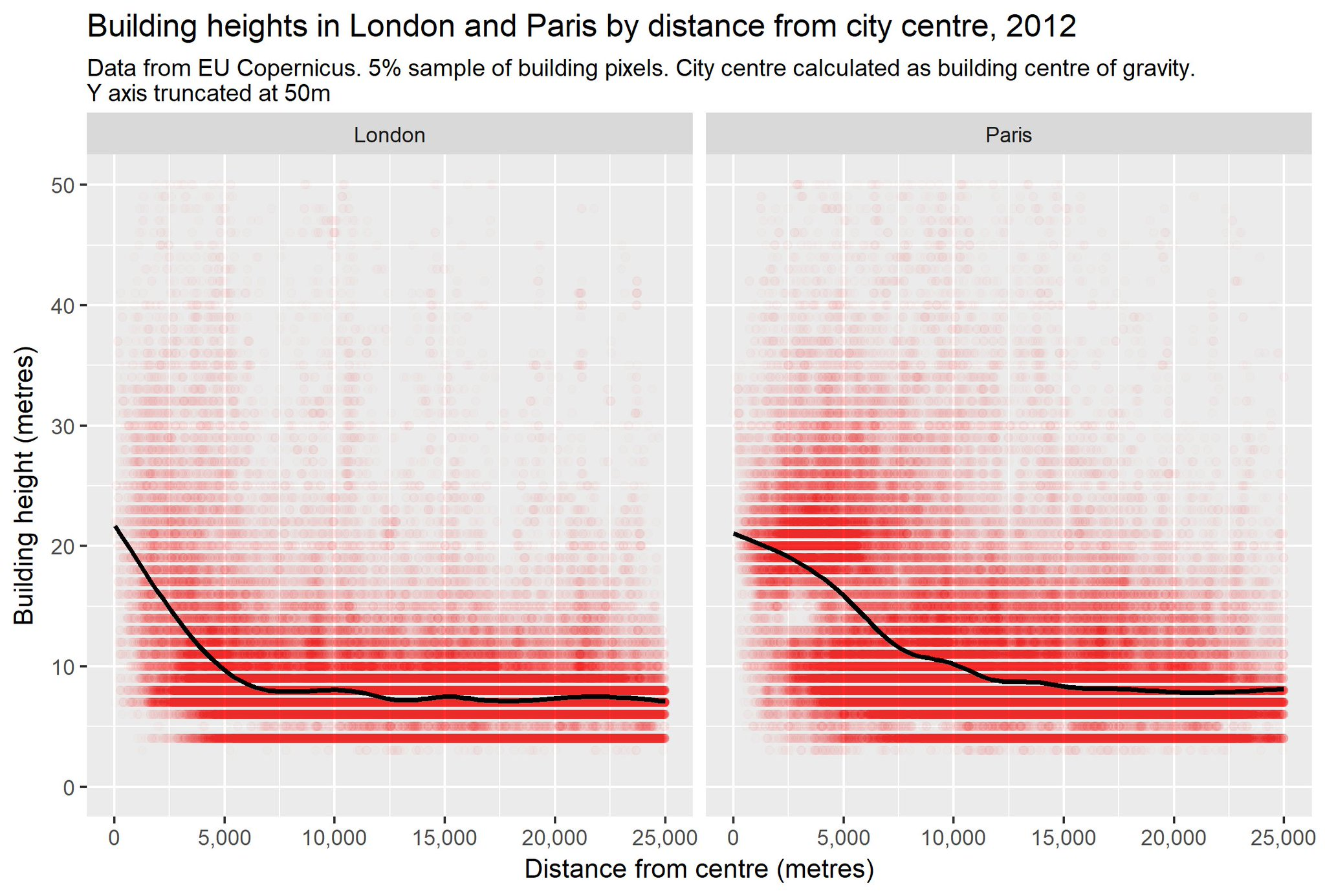 building heights by distance for London and Paris