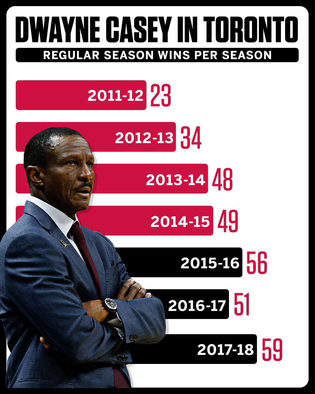 In the Raptors' 23 NBA seasons, they only have 3 50-win seasons.  All came under Dwayne Casey. https://t.co/DfusY8Wele