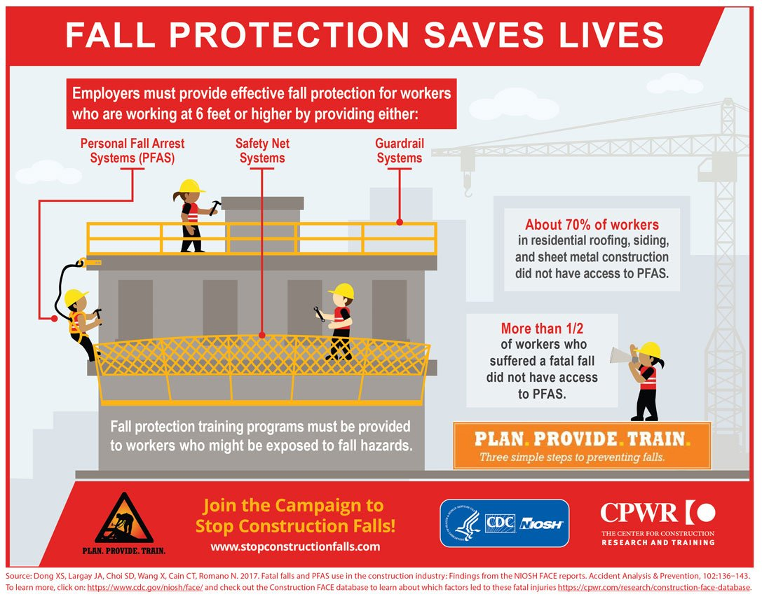 Plan. Provide. Train. Three simple steps to preventing falls in #construction. Did you know that over half of the workers who suffer fatal falls did not have access to personal fall arrest systems (PFAS)? Make sure #No1GetsHurt, use a PFAS. https://t.co/Oy3dctEvDv