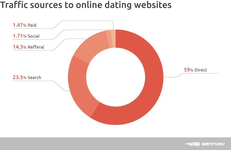 Top usa traffic dating site