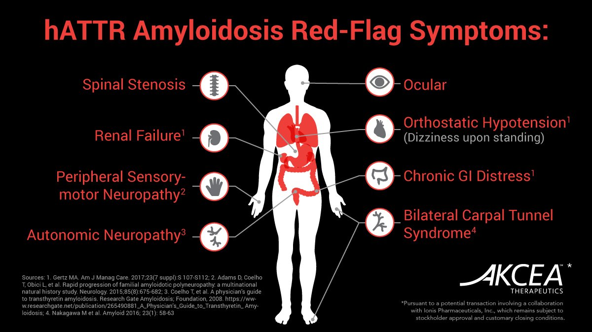 If your patient has been experiencing neuropathic pain, this could be a symptom of #hATTR #amyloidosis. Visit https://t.co/aYa7yI6Q1a to learn more about amyloidosis symptoms & how to test for the disease. #NeuropathyAwarenessWeek https://t.co/G4PYsSmUON