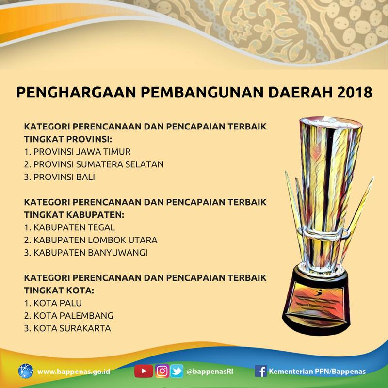 Bappenasri Sur Twitter Di Musrenbangnasrkp2019 Bappenasri Juga Memberikan Penghargaan Pembangunan Daerah 2018 Selamat Untuk Para Pemenang Jatimpemprov Provinsi Sumatera Selatan Pemprovbali Pemkabtegal Kabupaten Lombok Utara Banyuwangi Kab
