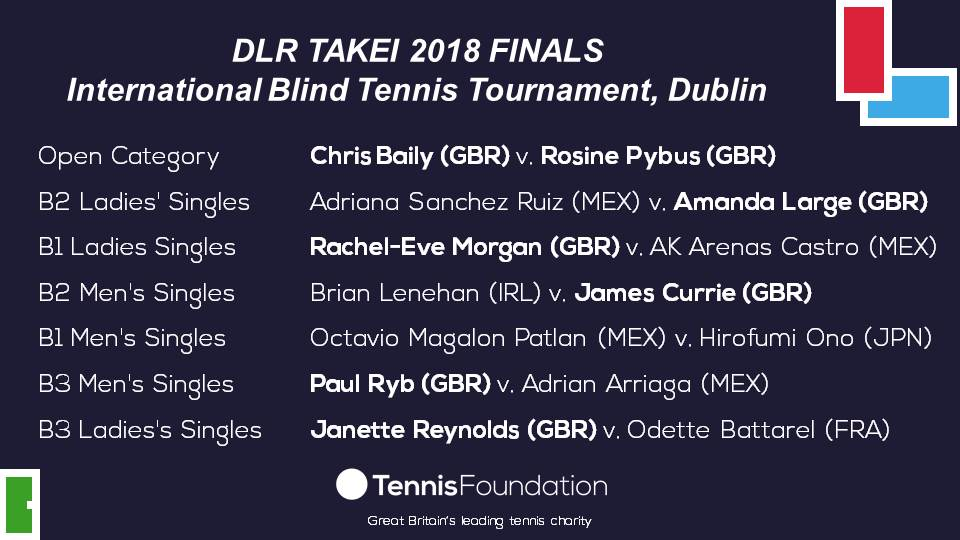 image banner showing who played who from Tennis Foundation