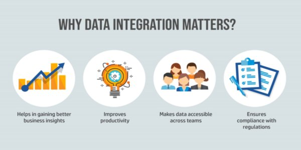 "Astera Software on Twitter: ""86% of #dataintegration projects are ..."