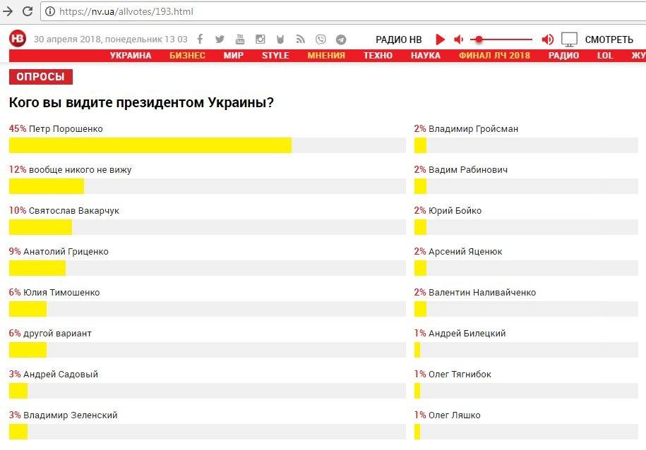 Ці вибори спостерігачі вже назвали найбруднішими з часів Революції Гідності, - Гройсман про результати голосування в ОТГ - Цензор.НЕТ 1103