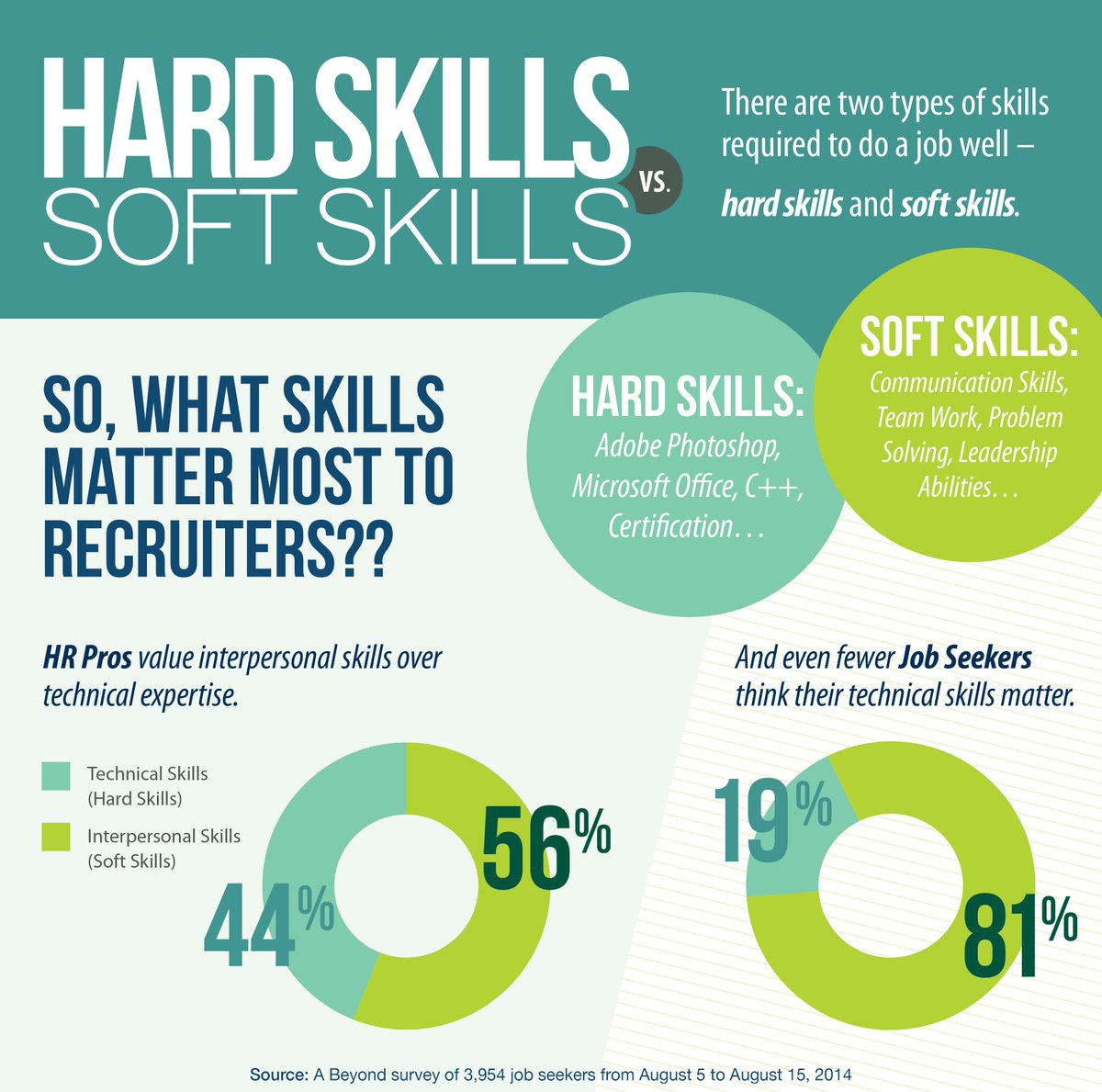 Soft Skills Just As Important As >> Peter Weis On Twitter It Professionals Often Place Emphasis On