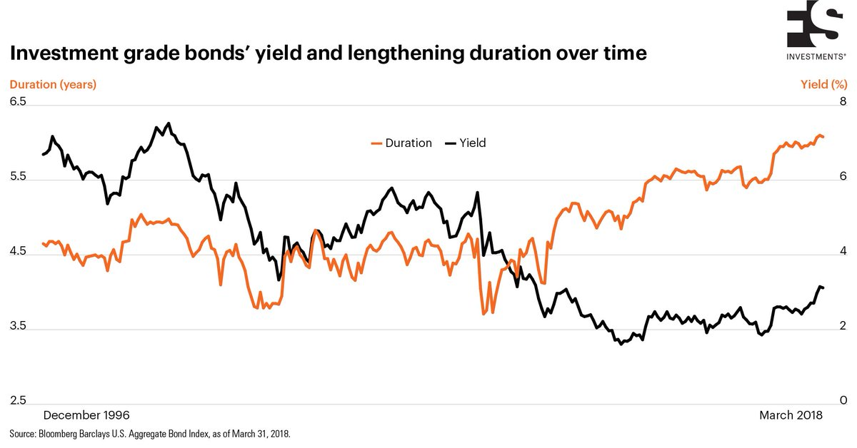 Fs Investments On Twitter As Our Chartoftheweek Highlights The